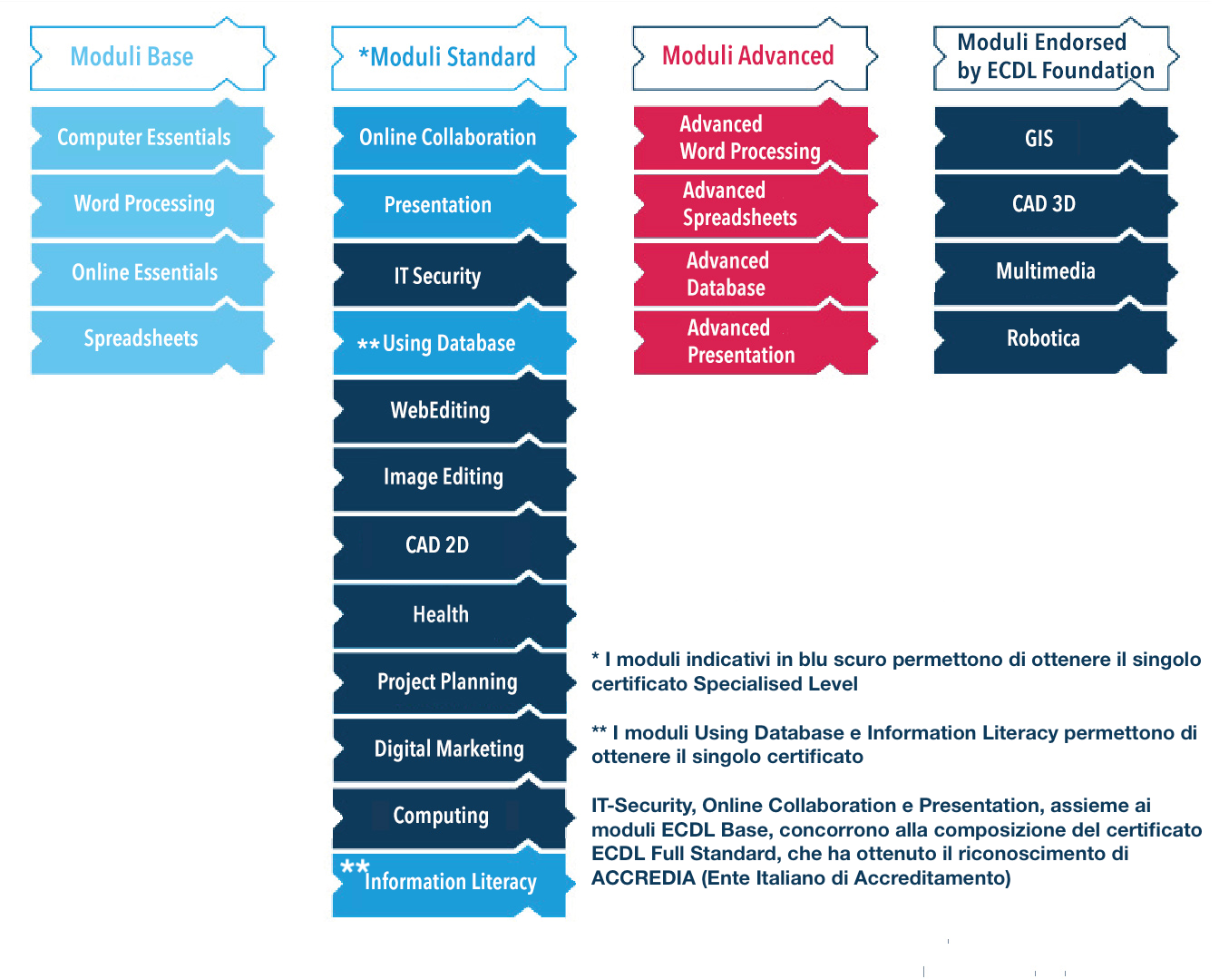 Moduli e certificazioni ECDL